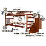 Чертежи двухъярусной детской кровати из дерева